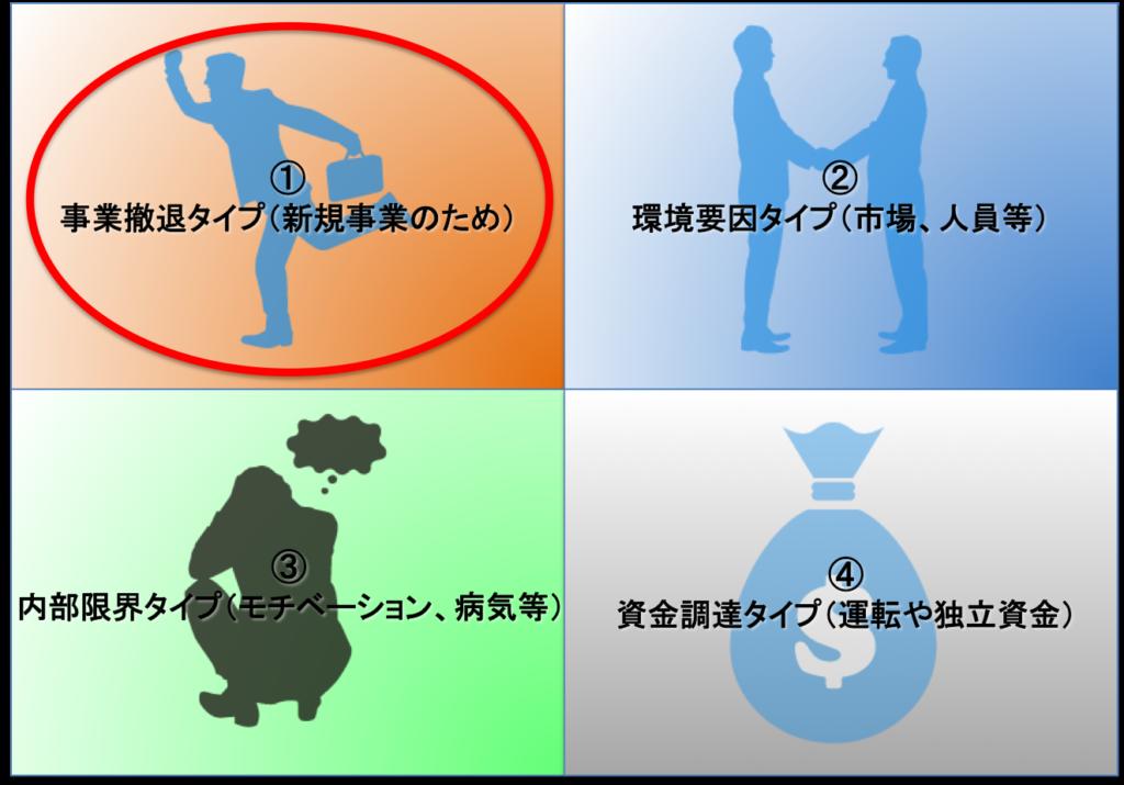 【サイト売却4タイプ別診断】事業撤退タイプ