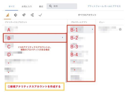 1、売却したサイトのアナリティクスに新規アナリティクスアカウント を作成する
