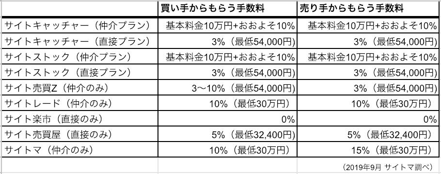 サイト売買仲介サイト各社手数料比較