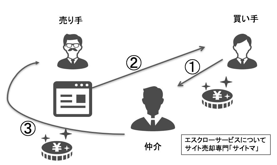 1分で分かるサイト売買の手数料について【買収編】画像2