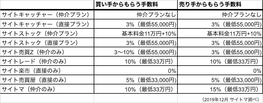 サイト売買仲介手数料比較