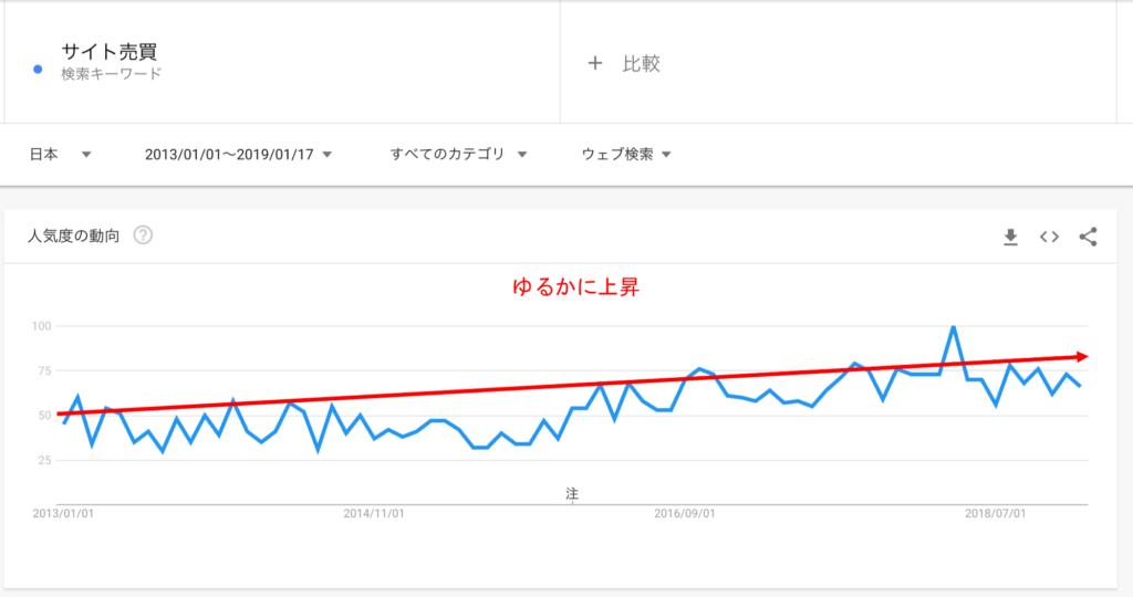 サイト売買市場動向データ5