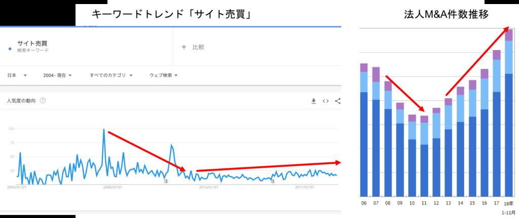 サイト売買市場動向データ6