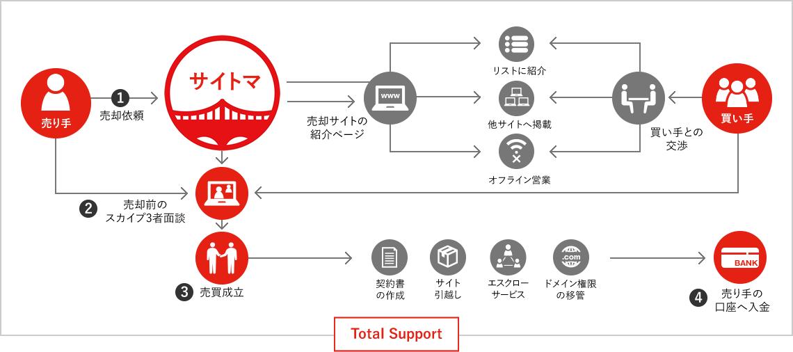 サイト売却の仕組み図