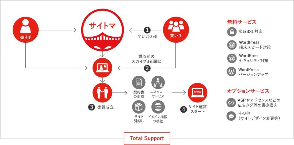 サイト購入の仕組み図