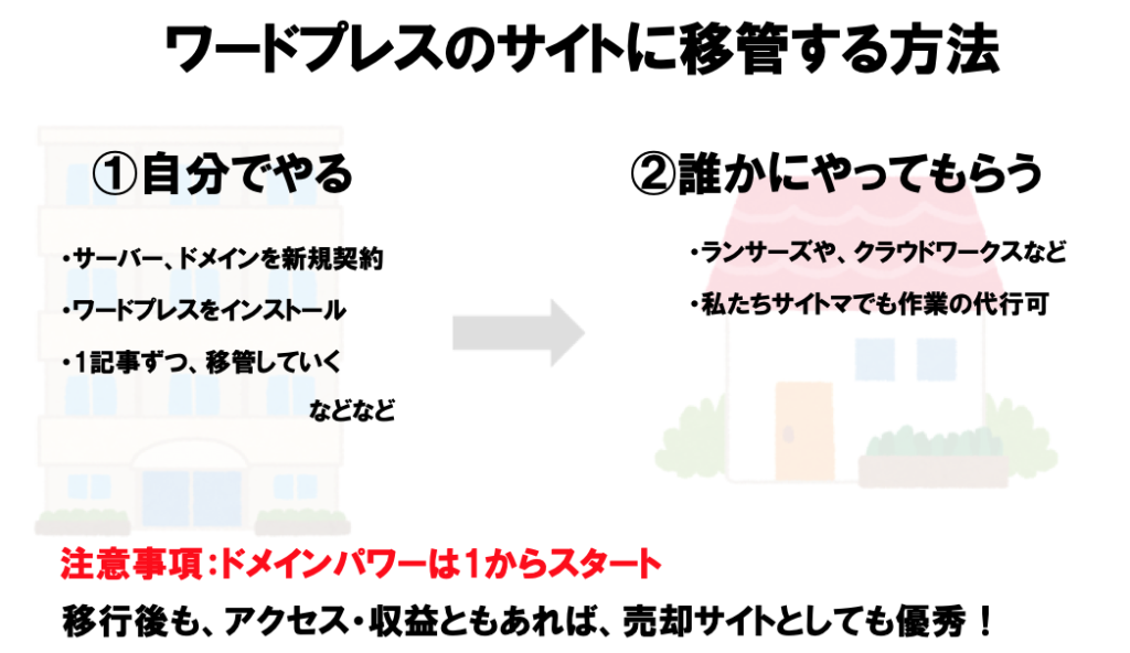 noteの記事を、ワードプレスのサイトに移管する方法