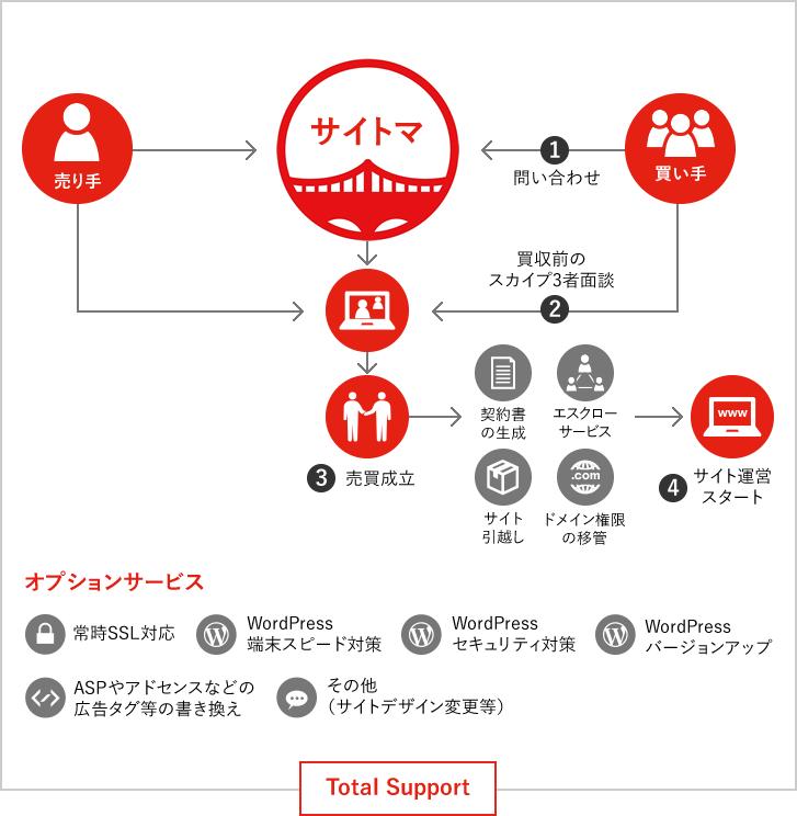 サイト購入の仕組み