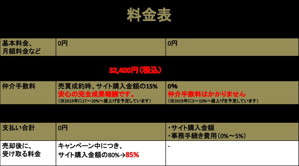 サイト売買の料金表(仲介手数料)