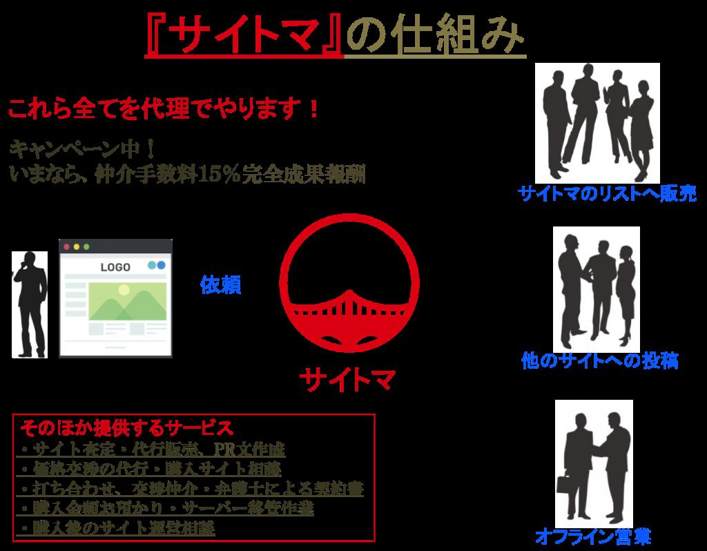 サイト売却専門「サイトマ」のサイト売買の仕組み
