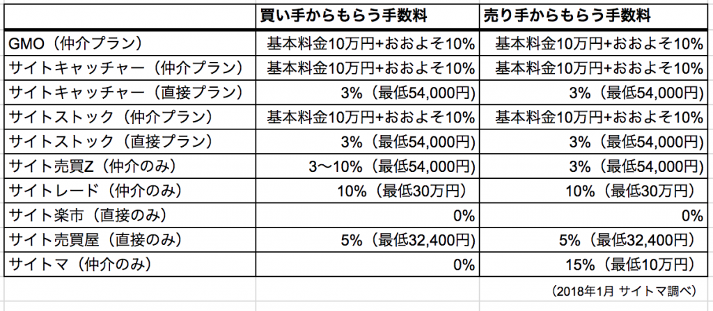 サイト売買手数料の各社比較