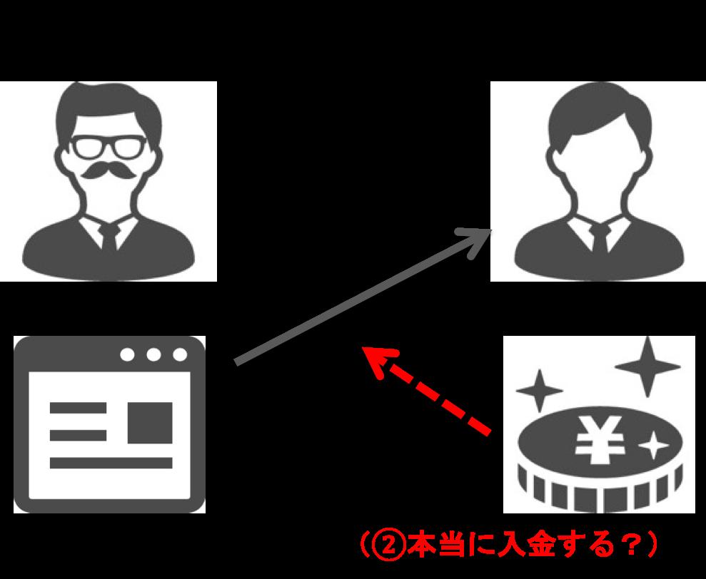エスクローサービスとは?サイト売買で失敗リスクを防ぐ方法2