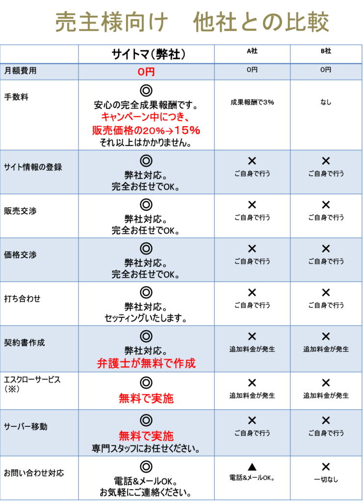 サイト売買サイトマの他社との比較