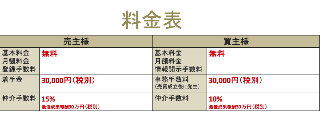サイト売買サイトマ料金表